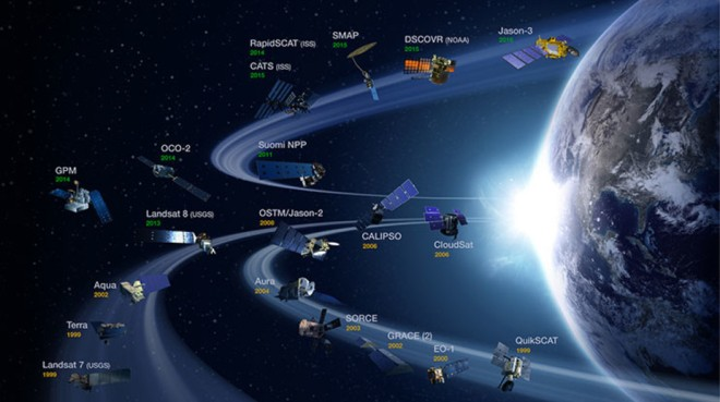 NASA Earth Science Division operating missions, including systems managed by NOAA and USGS. NASA Earth Observing System